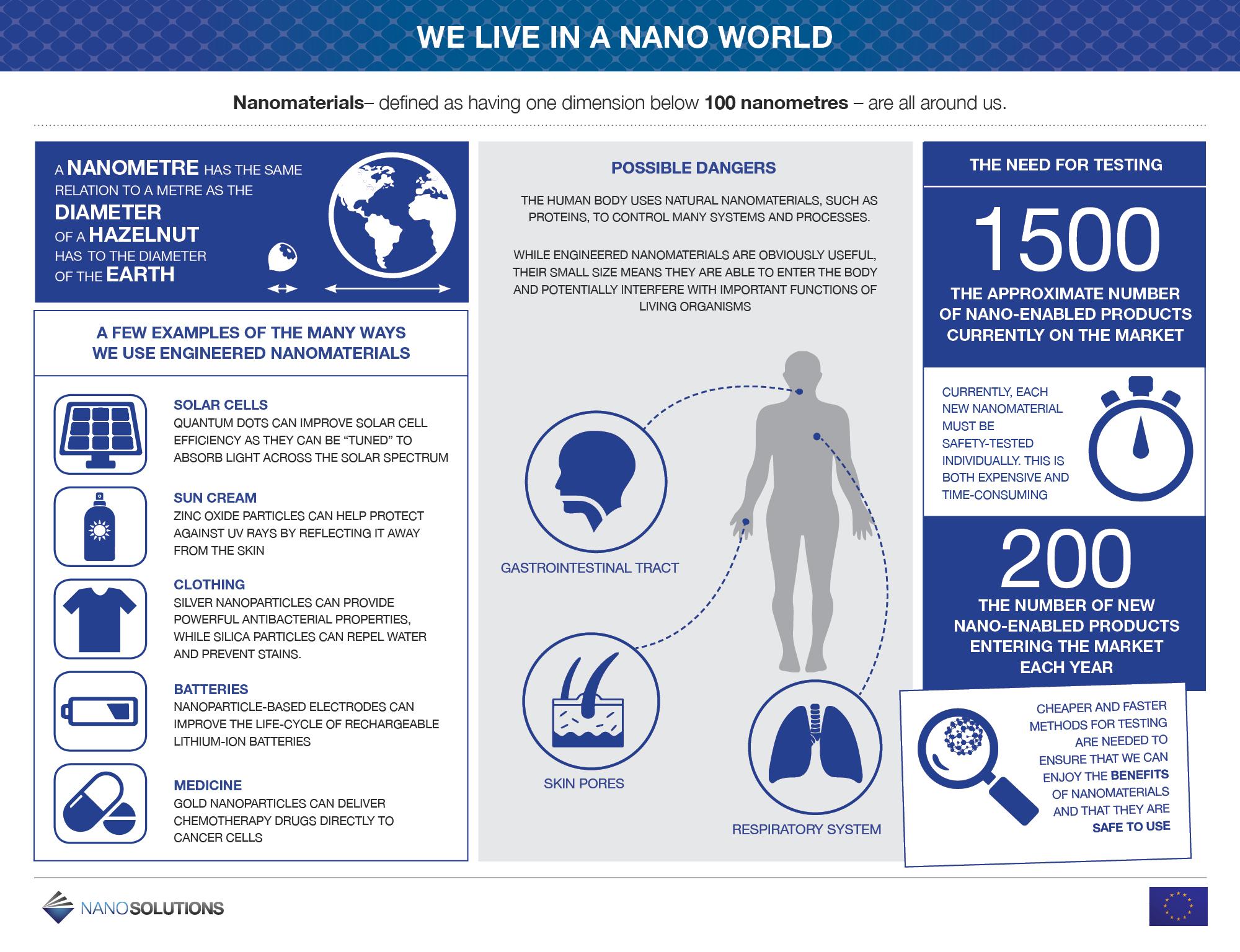 other dissemination activities  u2013 nanosolutions